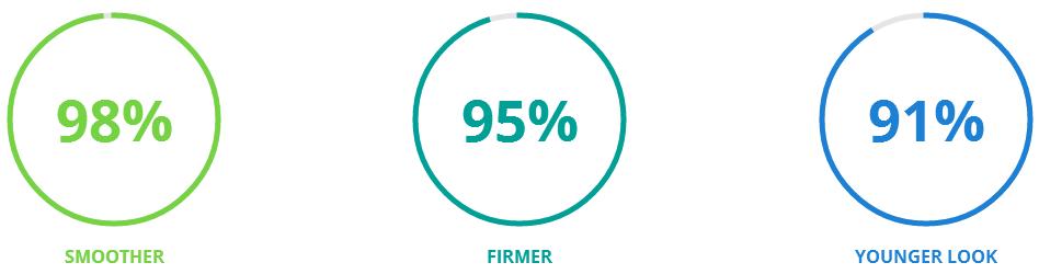 Result Percentage